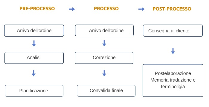 METODI DI LAVORO. Pre-processo. Processo. Post-processo